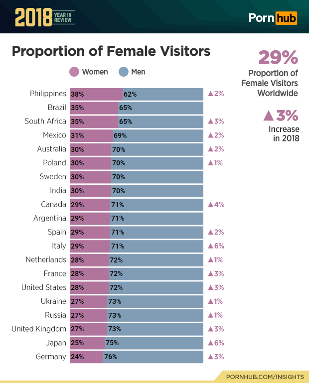 3-pornhub-insights-2018-year-review-gender-demographics.png