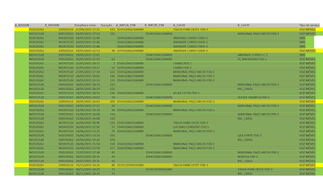 A lista de chamadas entre Orlando Figueira e Proença de Carvalho.PNG