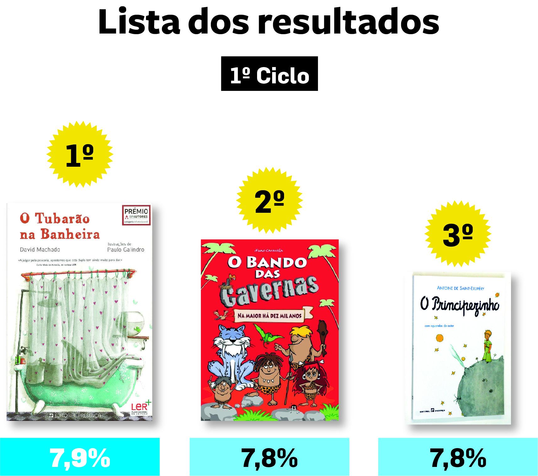 Se gostaste de ler os livros vencedores de 'Miúdos a Votos' 2017-2018 no 1º ciclo... 20
