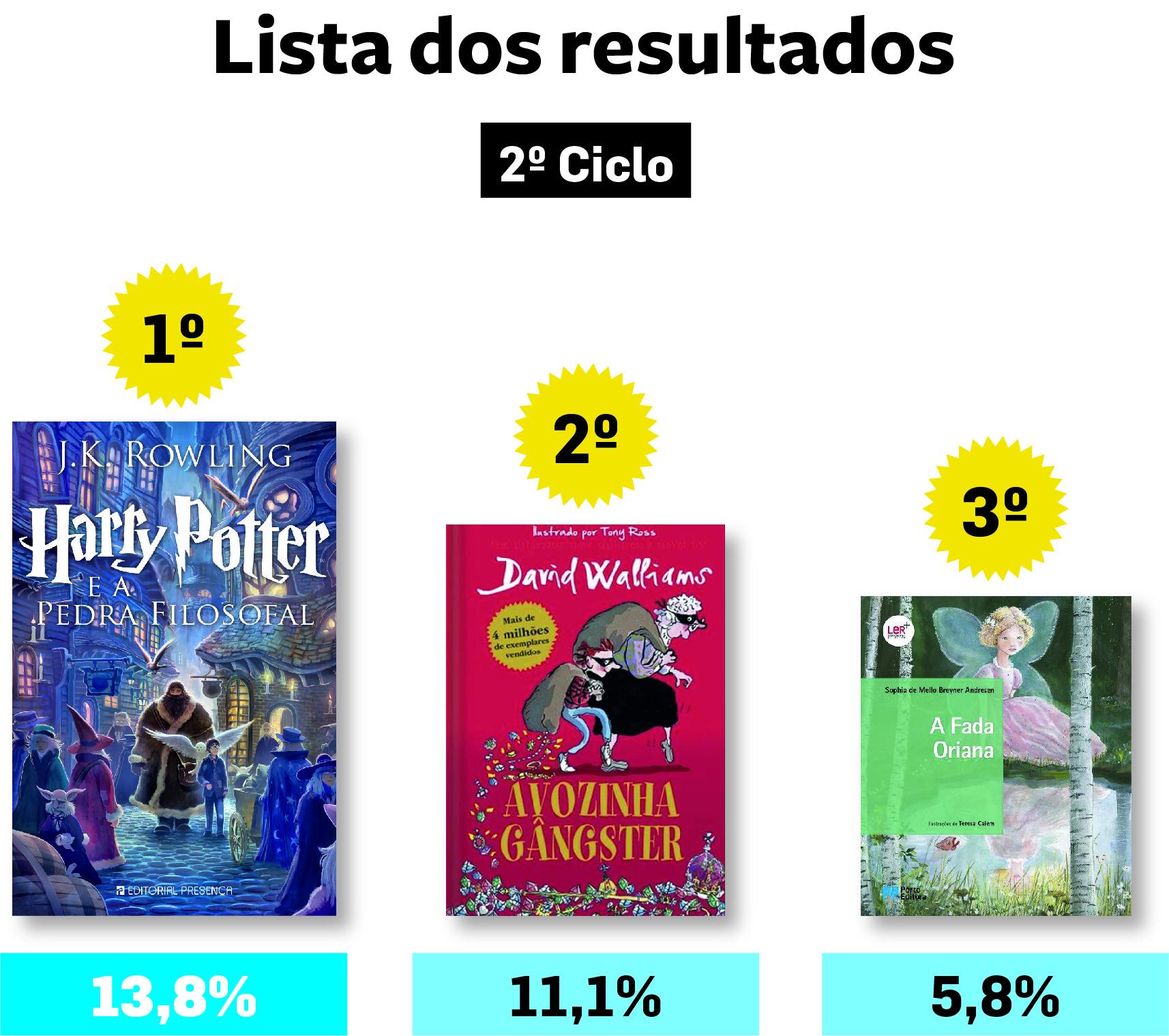 Se gostaste de ler os livros vencedores de 'Miúdos a Votos' 2017-18 no 2.º ciclo... 11