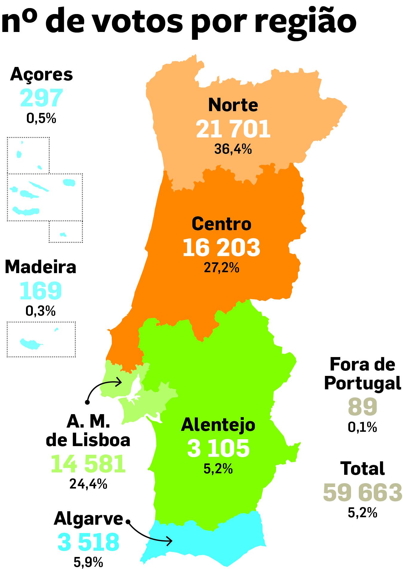 «Miúdos a Votos»: quase 37% dos votos vieram do Norte do país