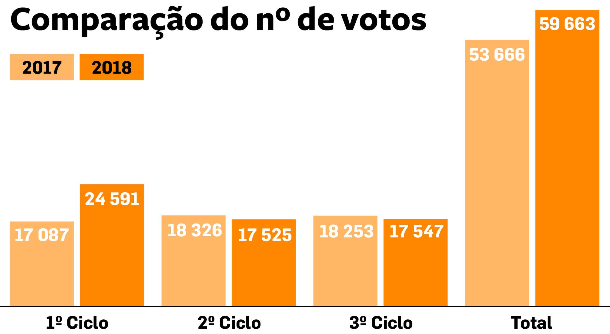 169VJ comparaçao votos.jpg