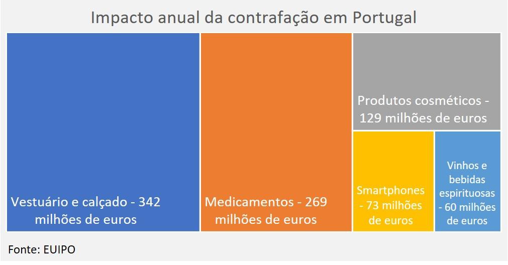 impacto contrafação Portugal.jpg