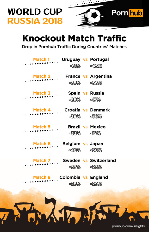 pornhub-insights-world-cup-knockout-match-countries.png