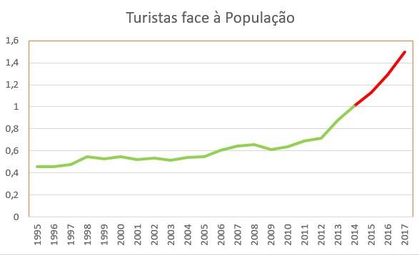 evolução Portugal.jpg