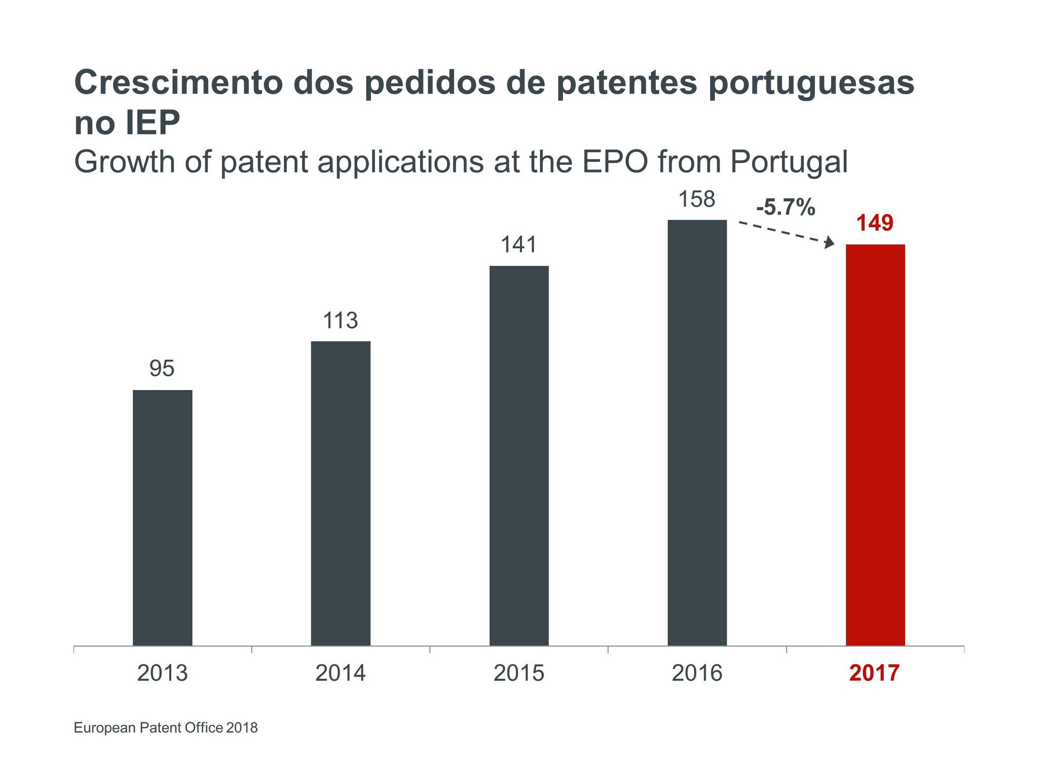 Portugal_Growth_of_applications.jpg