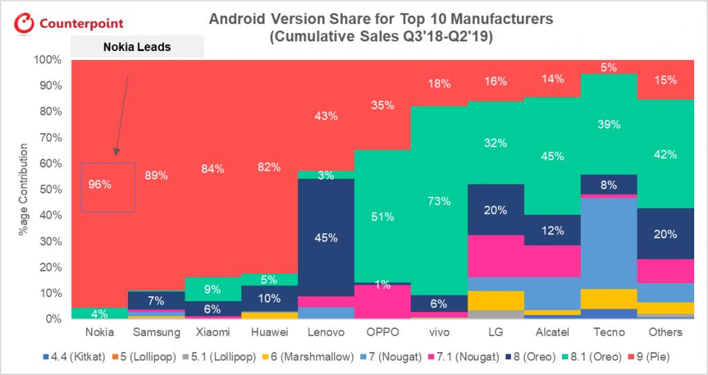 A vermelho, a percentagem de smartphones lançados entre julho de 2018 e junho de 2019, por marca, que têm a mais recente versão do Android 9.0