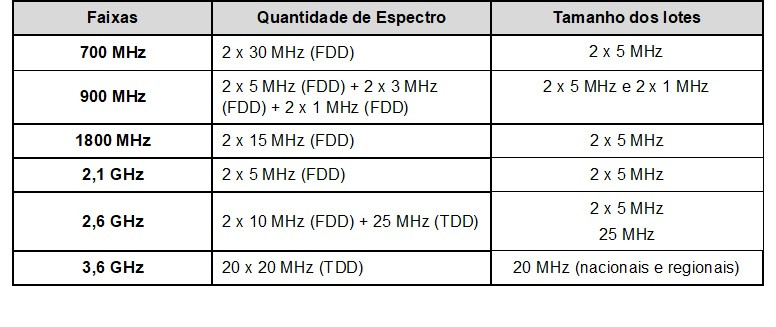 tabela lotes espectro.jpg