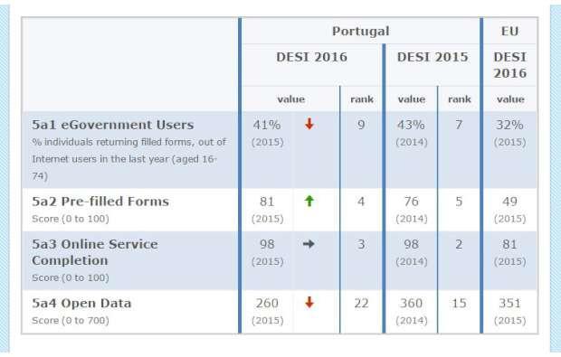 serviços públicos digitais-620x395xffffff.jpg