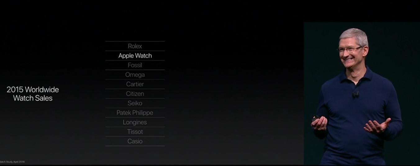 Apple Watch Rolex.jpg