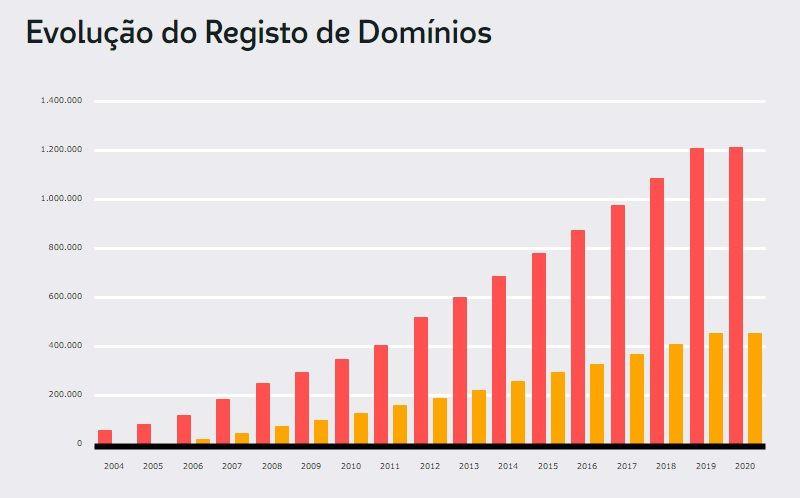 Evolução do registo dos domínios .PT