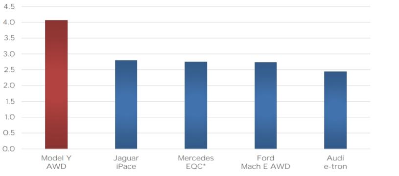 Gráfico de eficiência SUV