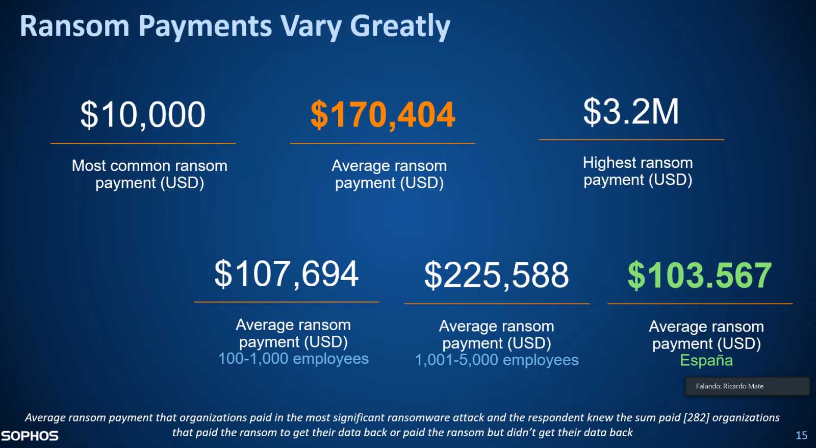 Ransom Payments Vary Greatly  $10,000  Most common ransom  payment (USD)  $170,404  Average ransom  payment (USD)  $107,694  Average ransom  payment (USD)  100-1 ,000 employees  $225,588  Average ransom  payment (USD)  1 employees  $3.2M  Highest ransom  payment (USD)  $103.567  Average ransom  payment (USD)  Espaäa  F alancb: R i carch Mate  Average ransom payment that organizations paid in the most significant ransomware attack and the respondent knew the sum paid [282] organizations  SOPHOS  that paid the ransom to get their data back or paid the ransom but didn't get their data back  15